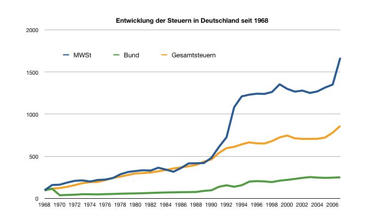 Graphik zur Mehrwertsteuerentwicklung